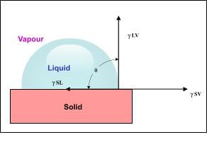 A diagram of our water drop contact angle tests.