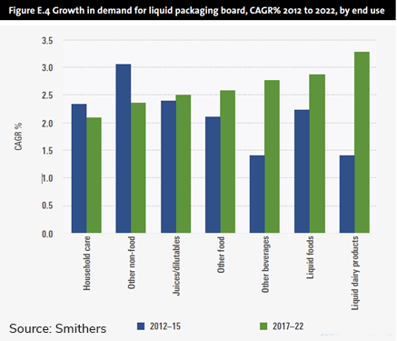 graph Growth in demand for liquid packaging board, cagr 2012 to 2022 by end use