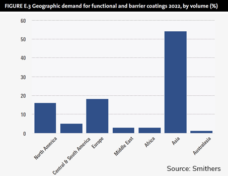 graph Geographic demand for functional and barrier coatings 2022 by volume