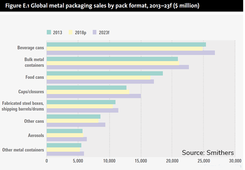 Graph Global metal packaging sales by pack format 2013 to 2023