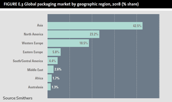Graph Global packaging market by geographic region 2018