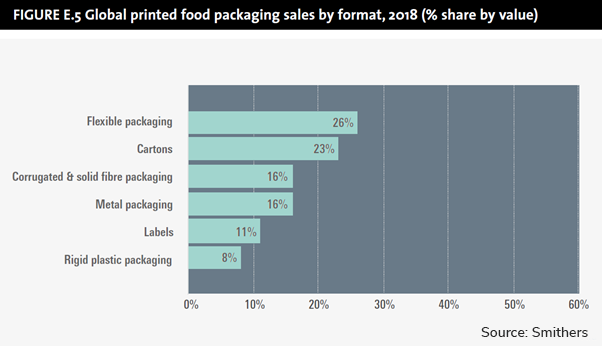 Graph Global printed food packaging sales by format 2018