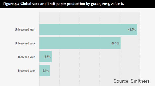 Graph Global sack and kraft paper conversion by region 2017 by value