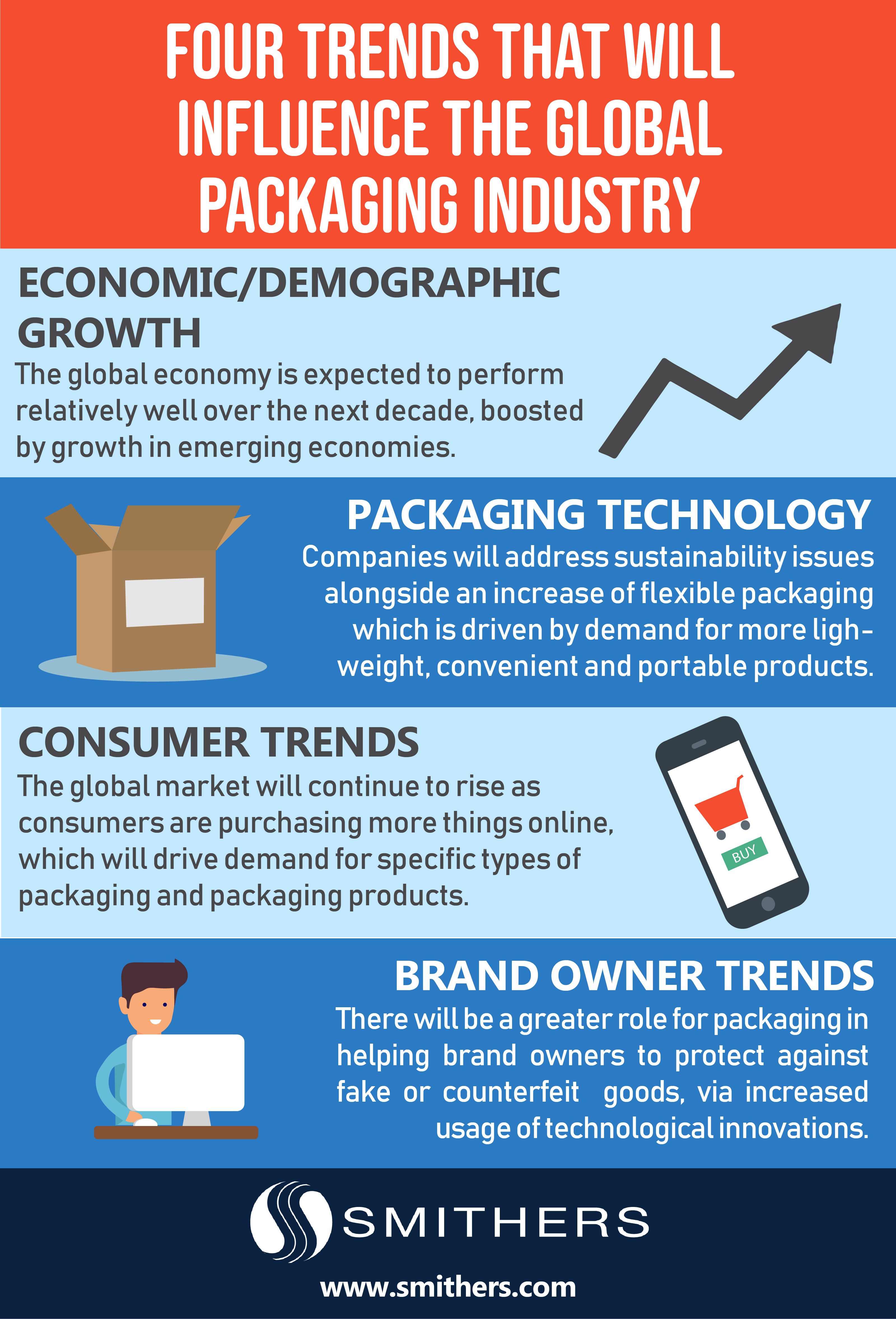 4 Trends That Will Change Packaging Industry By 2028 Smithers