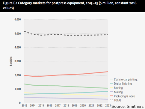 Graph Category markets for postpress equipment 2013 to 2023