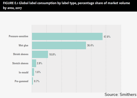 Graph Global label consumption by label type percentage share of market volume by area 2017