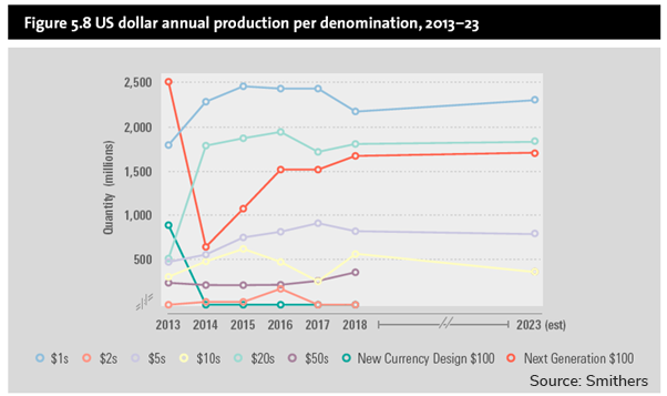 Graph US dollar annual production per denomination 2013 to 2023