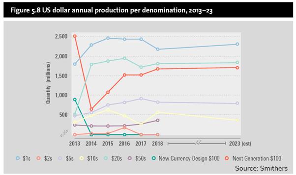 Graph US dollar annual production per denomination 2013 to 2023