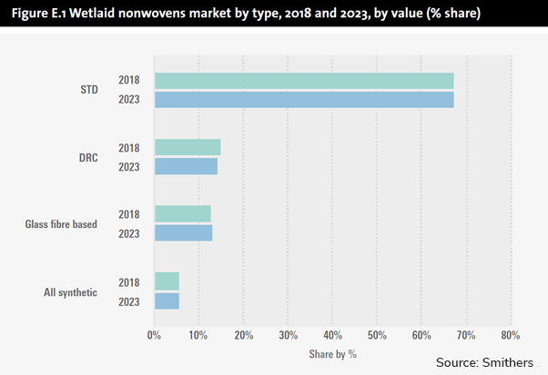 Graph Wetlaid nonwovens market by type 2018 and 2023 by value