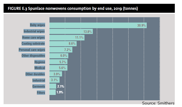 Chart Spunlace nonwovens consumption by end use 2019